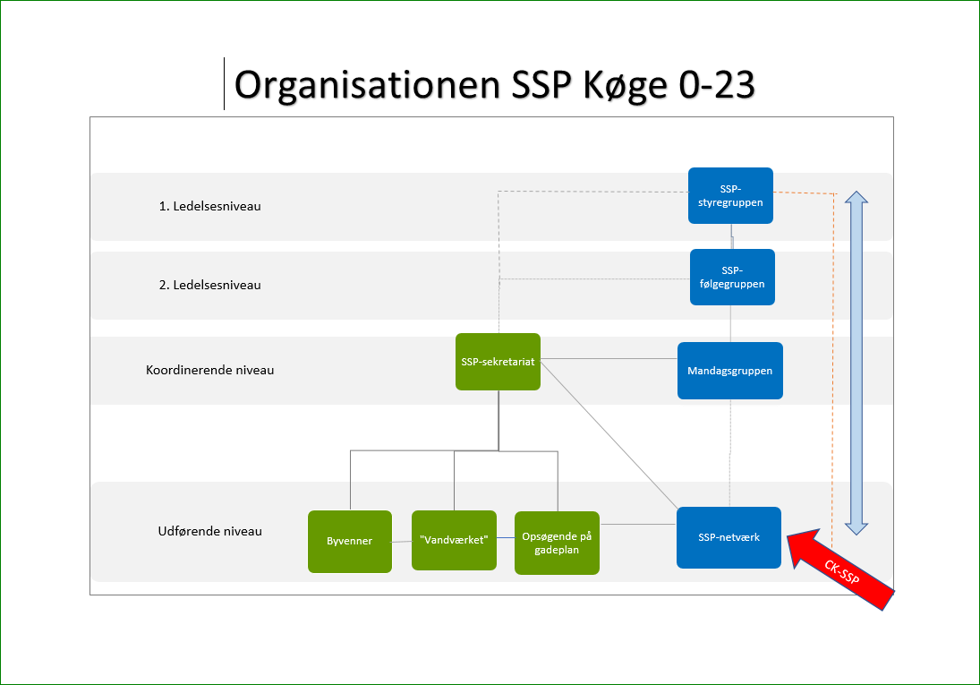 SSP-Køge Org. Diagram