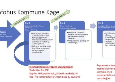 Infohus Kommune Køge.