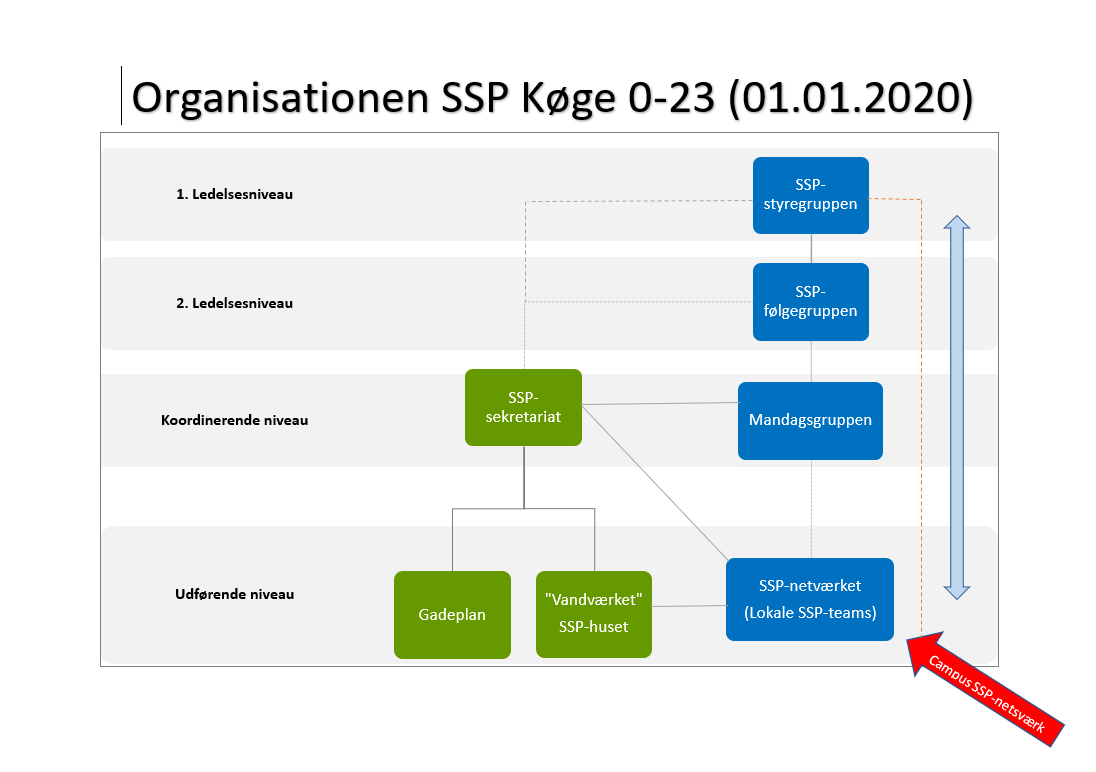 SSP-Køge Org. Diagram